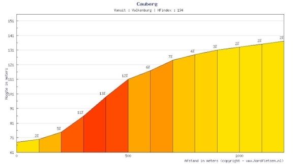 Perfil del Cauberg
